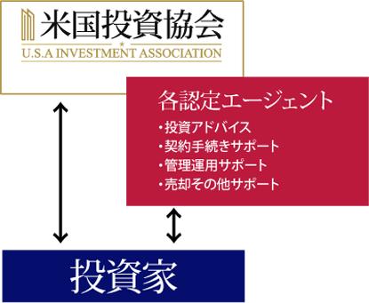 米国投資協会 各認定エージェント 投資家